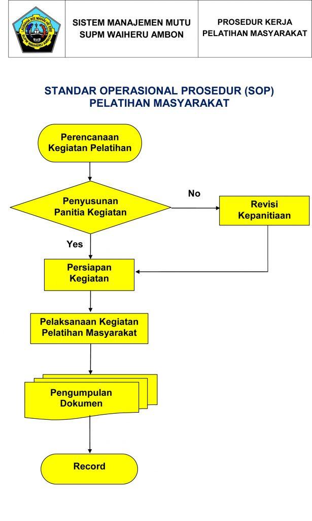 Standar Operasional Prosedur Pelatihan Masyarakat