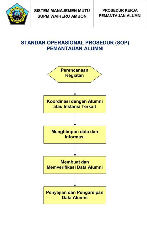 Standar Operasional Prosedur Pemantauan Alumni