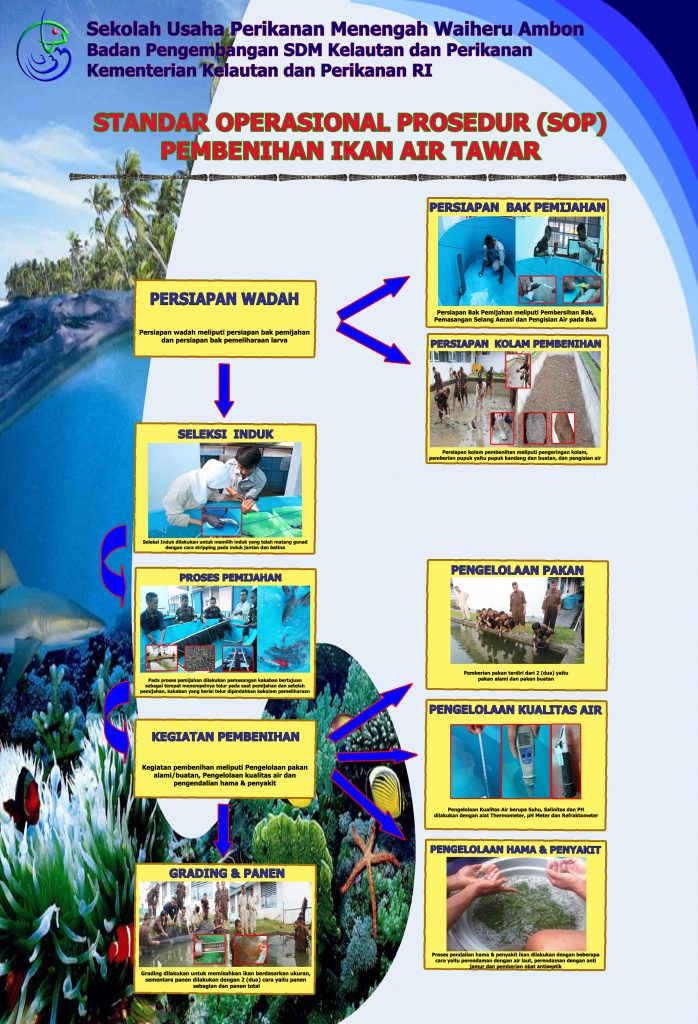 Standar Operasional Prosedur Pembenihan Ikan Air Tawar