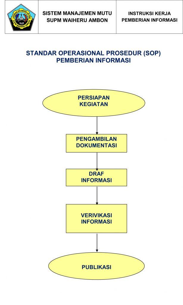 Standar Operasional Prosedur Pemberian Informasi
