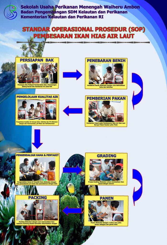 Standar Operasional Prosedur Pembesaran Ikan Hias Air Laut