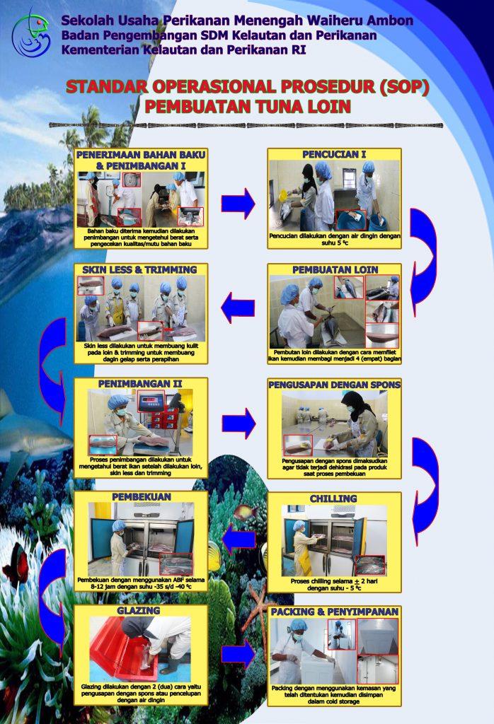 Standar Operasional Prosedur Pembuatan Tuna Loin