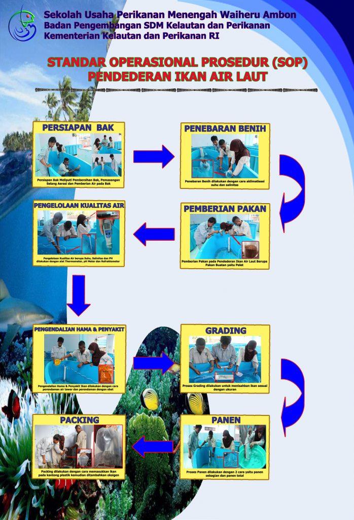 Standar Operasional Prosedur Pendederan Ikan Air Laut