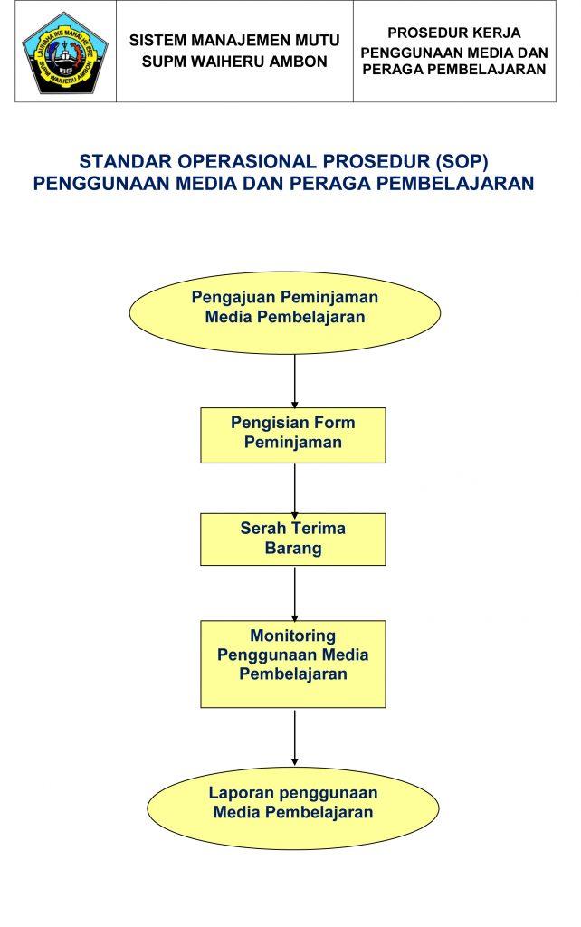 Standar Operasional Prosedur Penggunaan Media Pembelajaran