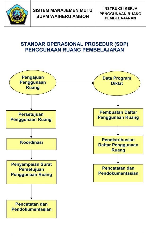 Standar Operasional Prosedur Penggunaan Ruang Pembelajaran