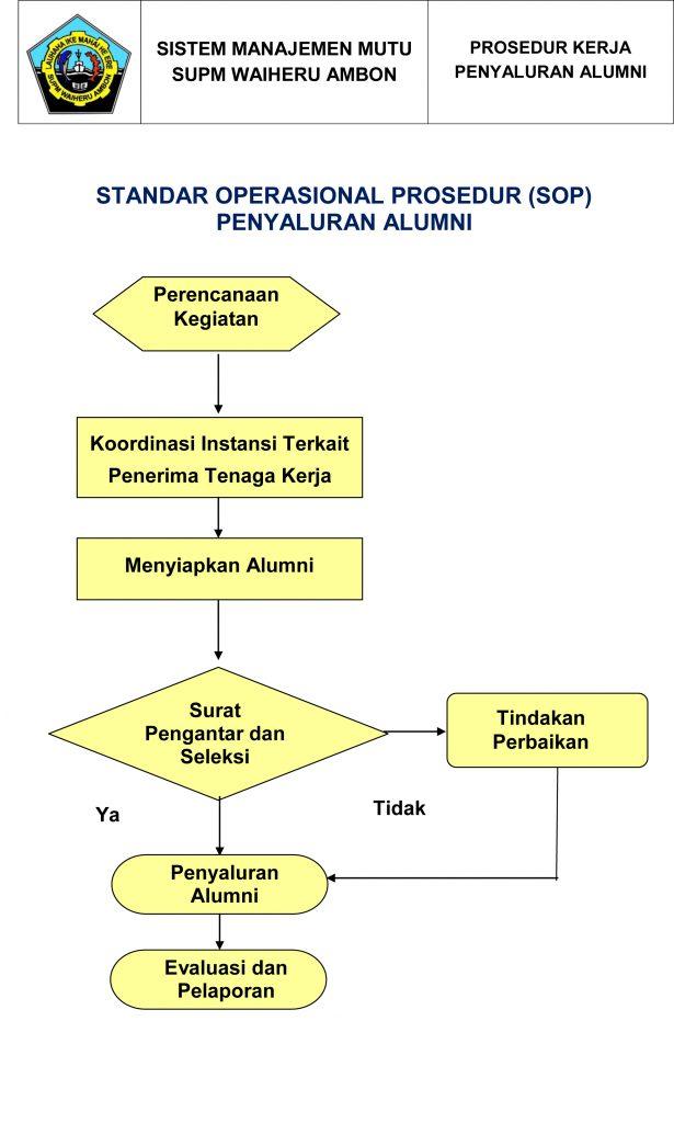 Standar Operasional Prosedur Penyaluran Alumni