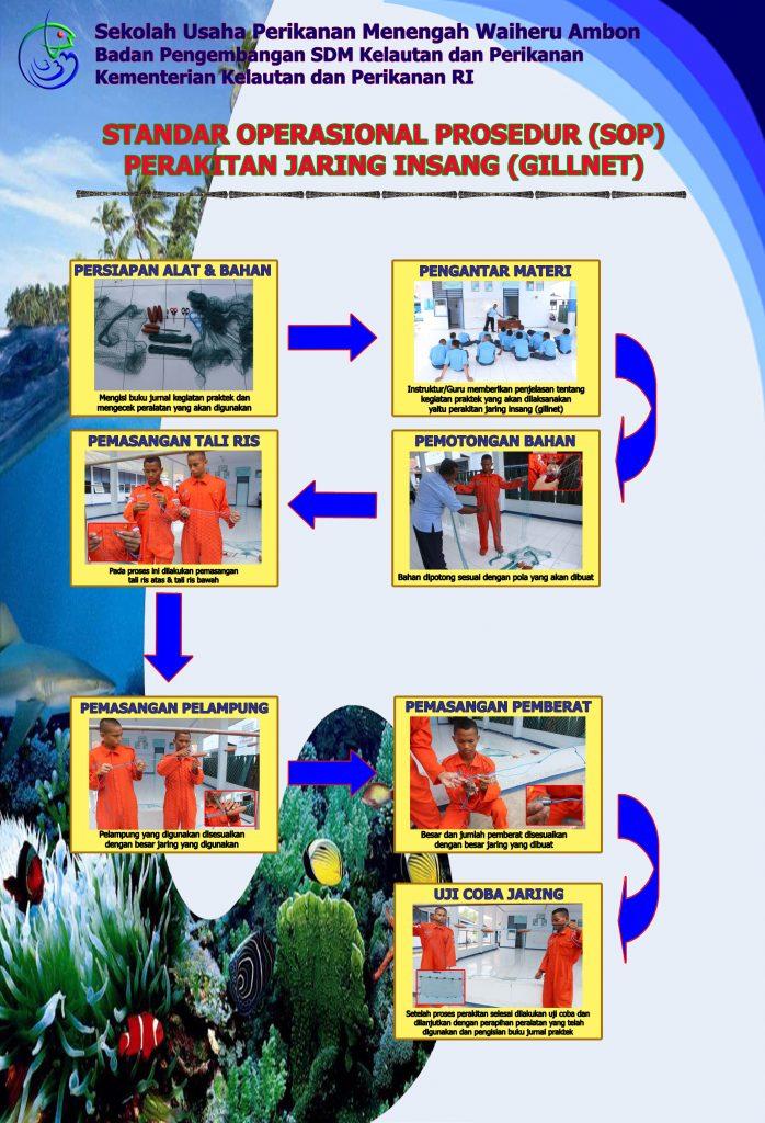 Standar Operasional Prosedur Perakitan jaring insang (Gillnet)
