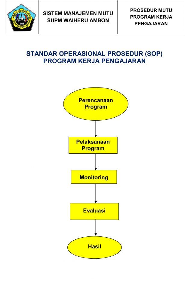 Standar Operasional Prosedur Program Kerja Pengajaran