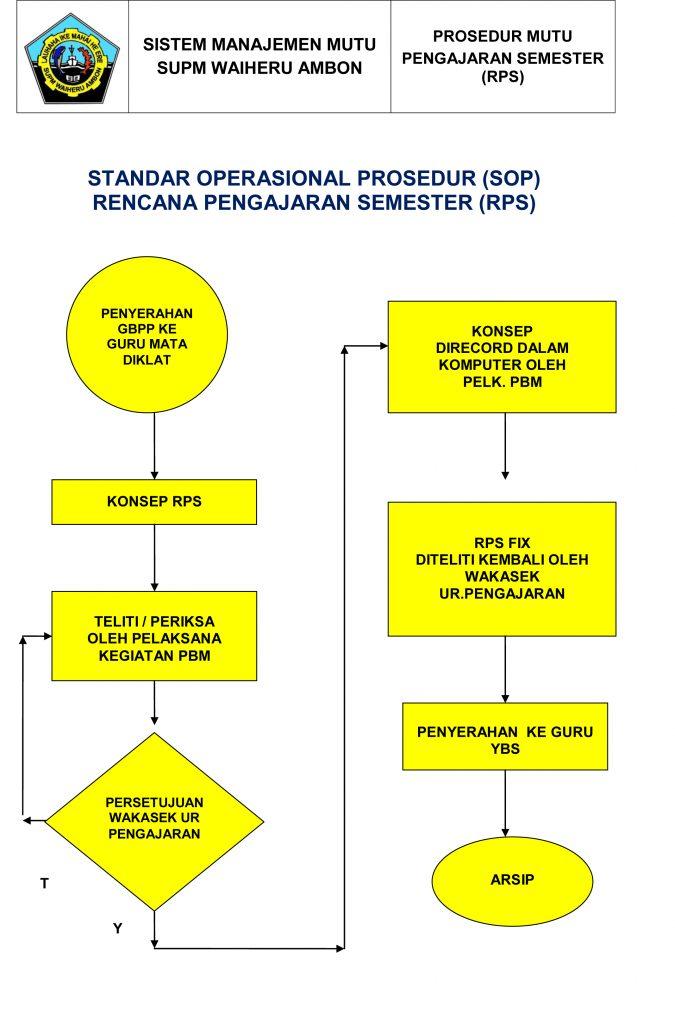 Standar Operasional Prosedur Rencana Pengajaran Semester